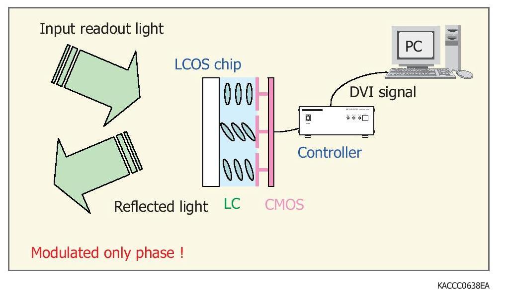 LCOS-SLM